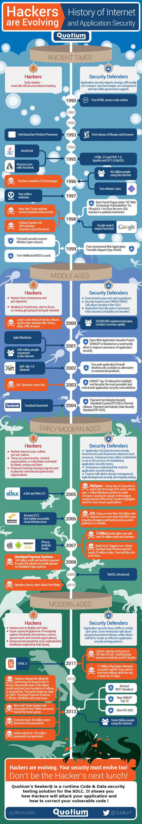 History of application security.  (PRNewsFoto/Quotium Technologies)