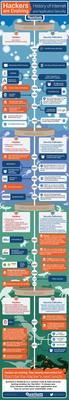 History of application security. (PRNewsFoto/Quotium Technologies) (PRNewsFoto/QUOTIUM TECHNOLOGIES)
