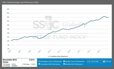 November Performance Index