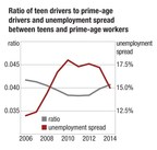 Teens get back in driver's seat as economy picks up