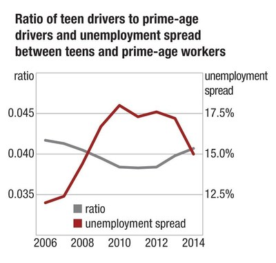 A new HLDI analysis confirms the linkbetween teen employment and driving.