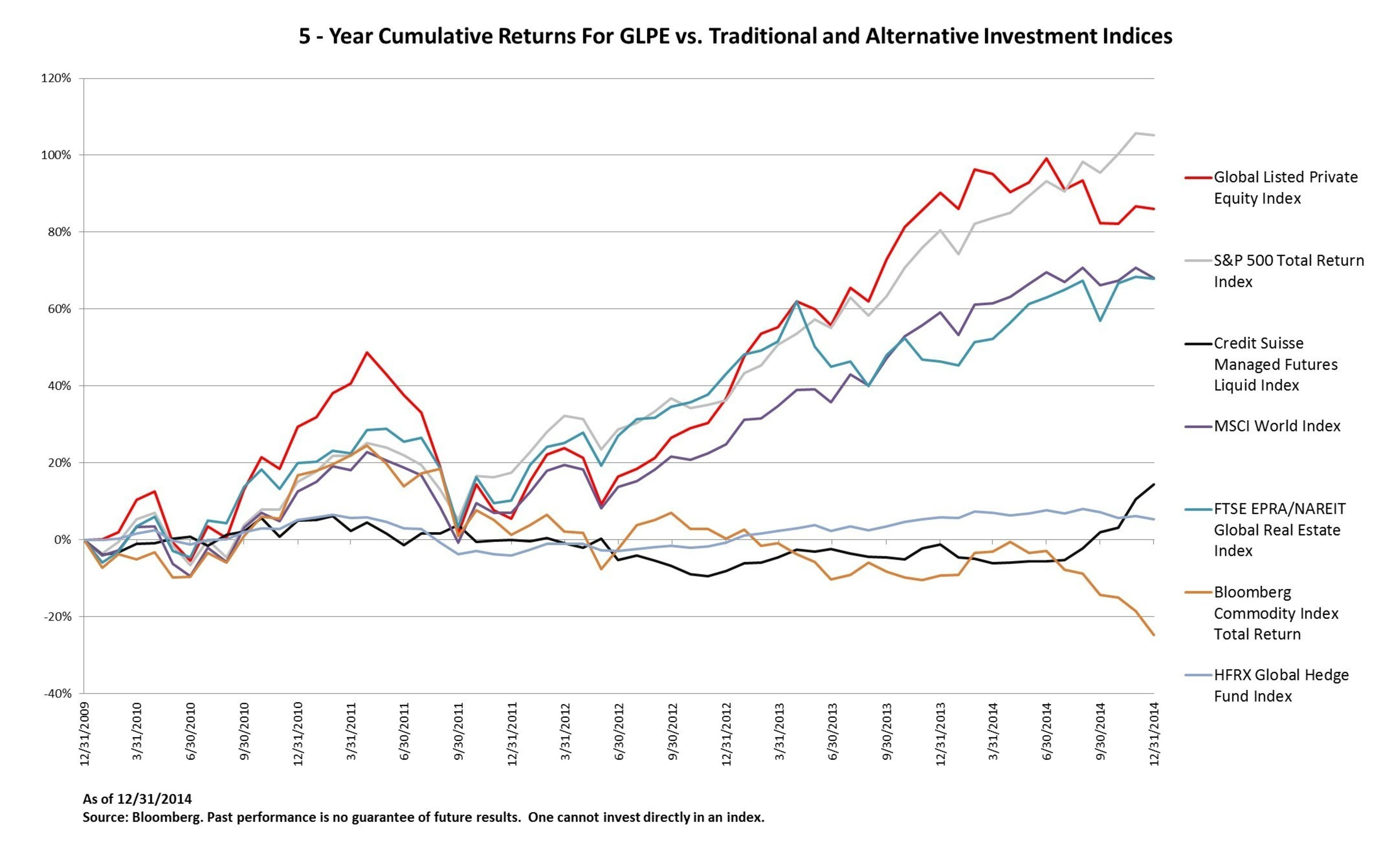 5 - Year Cumulative Returns For GLPE vs. Traditional and Alternative Investment Indices