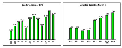 Left chart: Quarterly Adjusted EPS, Right chart: Adjusted Operating Margin %.  (PRNewsFoto/PolyOne Corporation)