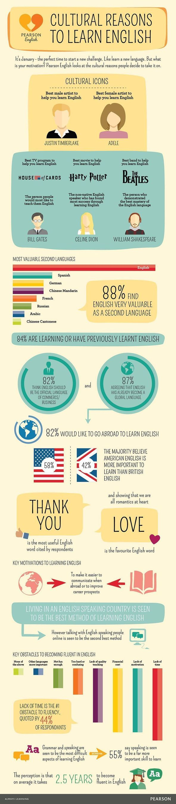 Get Inspired to Learn English (PRNewsFoto/PEARSON English)