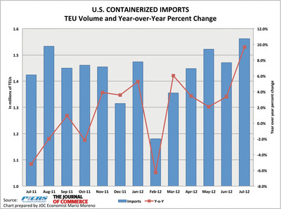 U.S. containerized imports surged 9.7 percent in July from a year earlier, to 1,562,235 twenty-foot-equivalent units, on strong growth in auto parts and furniture, according to PIERS. The growth -- imports also advanced 6.2 percent over June -- marks impressive expansion of the import trade, especially considering last July's year-over-year drop of 5.2 percent, said Mario O. Moreno, economist for The Journal of Commerce/PIERS.  (PRNewsFoto/The Journal of Commerce)