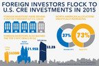 Commercial Real Estate Investment Expected to Stay Strong Through Fourth-Quarter 2016