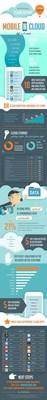 Netskope Q3 2014 Cloud Report Data.