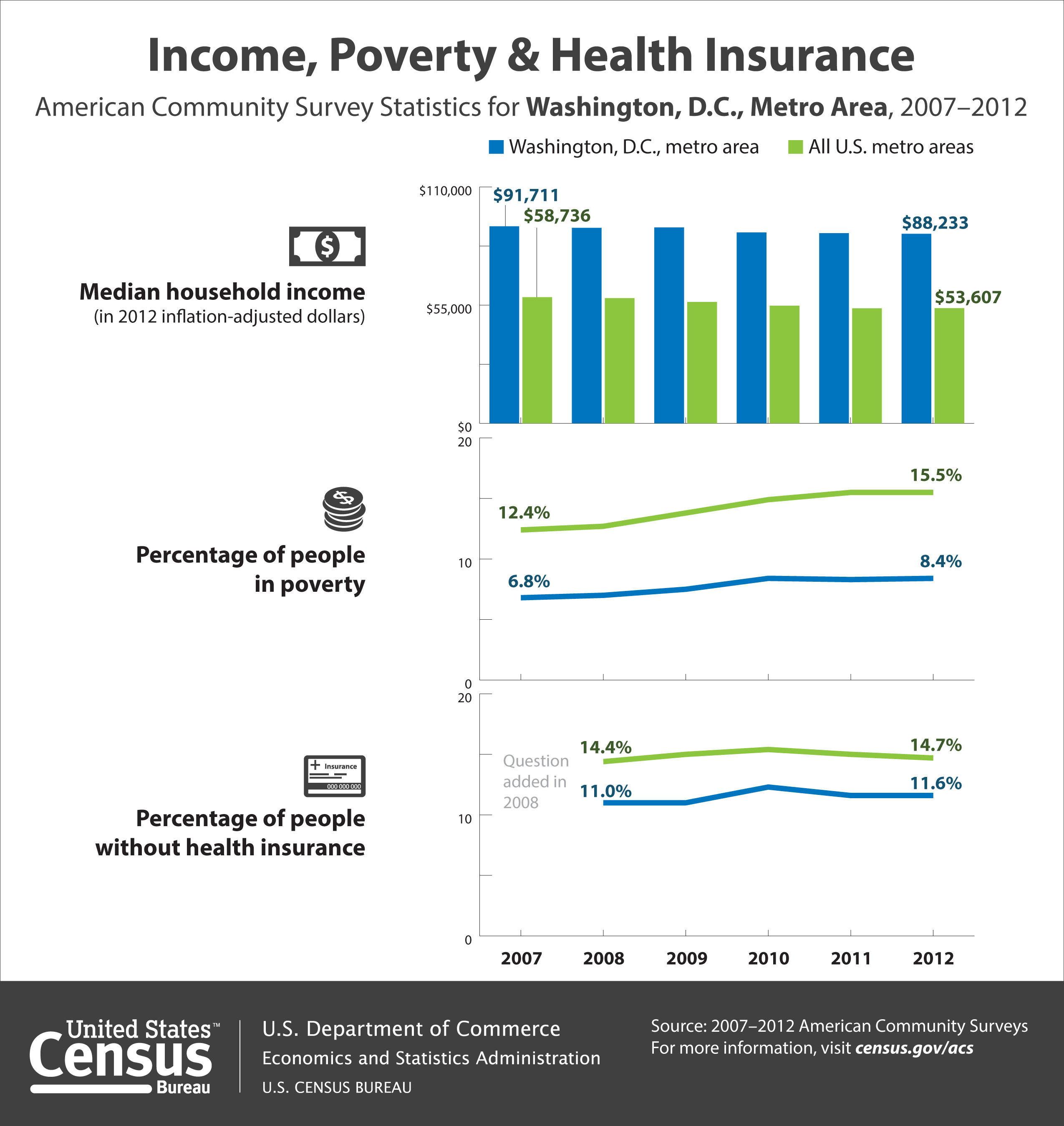 According to the Census Bureau's 2012 American Community Survey, the median household income in the Washington metro area was $88,233 in 2012, which was not statistically different from $88,505 in 2011. In addition, 8.4 percent of people in the Washington area were in poverty in 2012, which was not statistically different from 8.3 percent in 2011. In 2012, 11.6 percent of the area's population lacked health insurance coverage, unchanged from 2011. (PRNewsFoto/U.S. Census Bureau) (PRNewsFoto/U.S. CENSUS BUREAU)
