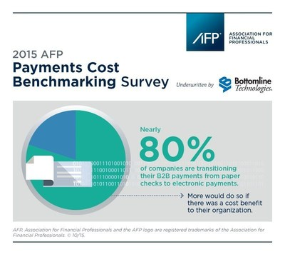 For more information regarding the 2015 AFP Payments Cost Benchmarking Survey, please visit www.AFPonline.org/PaymentsCost.