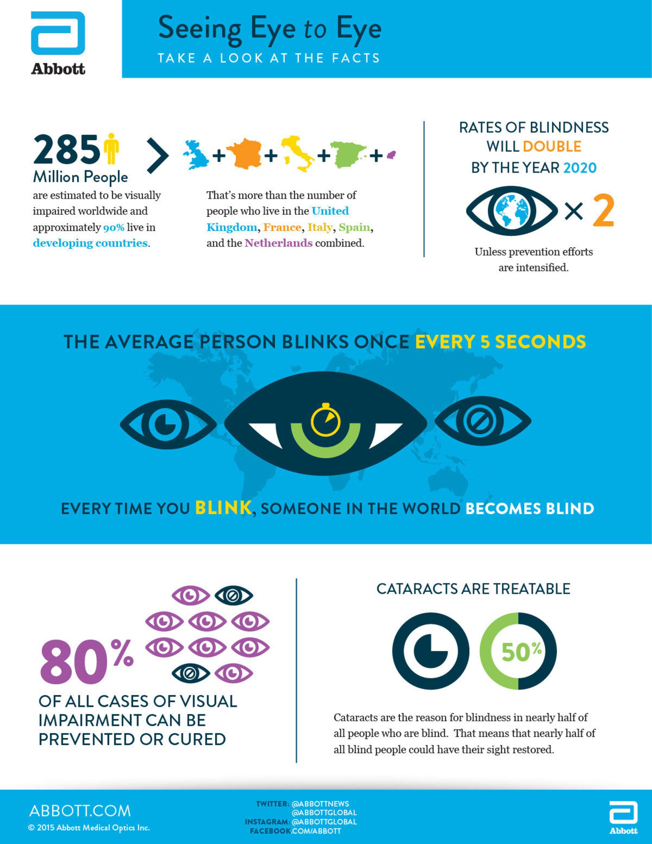Abbott seeing eye to eye infographic