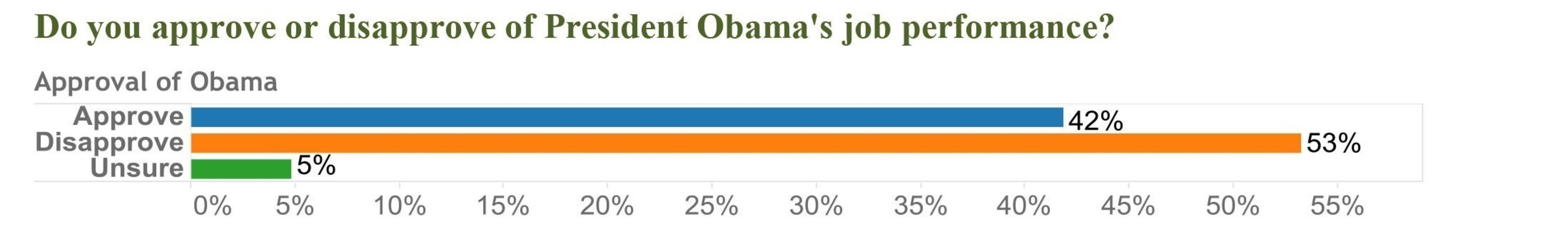 Do you approve or disapprove of President Obama's job performance?