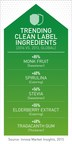 Clean Label Becomes the New Food Industry Standard (PRNewsFoto/Innova Market Insights)