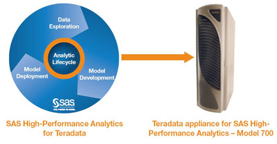 An industry first! Teradata unveils new database platform for SAS in-memory analytics!  (PRNewsFoto/Teradata Corporation)