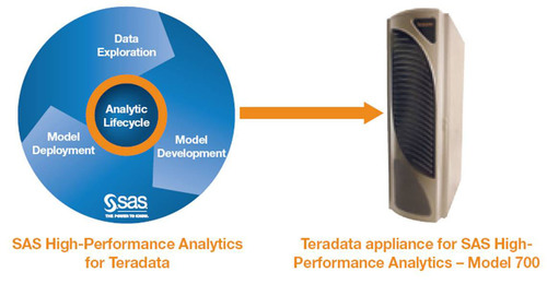 Teradata Unveils New Purpose-Built Appliance for SAS® High-Performance Analytics