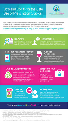 Do's and Don'ts for the Safe Use of Prescription Opioids