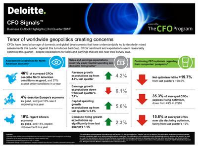 Deloitte CFO Signals Q3 2016: Business Outlook Highlights