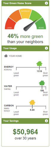 The Green Home Calculator scores your energy and water usage, compares you to your neighbors, and tells you how to save more money and boost your score. Try it today at  http://www.greenpointrated.com/calculator . (PRNewsFoto/Build It Green) (PRNewsFoto/BUILD IT GREEN)