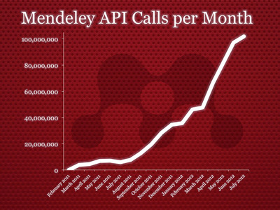 Mendeley is building an app ecosystem for science. The London-based startup now handles more than 100 million monthly database queries by 240 third-party applications for research collaboration, measurement, visualization, semantic markup, and discovery. The data is provided under a Creative Commons license to make science more open and collaborative.  (PRNewsFoto/Mendeley)