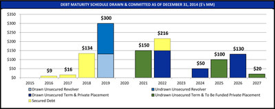 DEBT MATURITY SCHEDULE DRAWN & COMMITTED AS OF DECEMBER 31, 2014 ($'s MM)