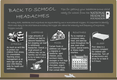 For many kids, headaches and migraines are aggravated by one or more external triggers. It's important to identify which ones apply to the child because avoiding the trigger can reduce the intensity and frequency of migraines. The National Headache Foundation has some tips for parents and educators to help children with headaches as they return to school.