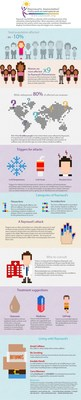 Hot Facts About Raynaud's Infographic