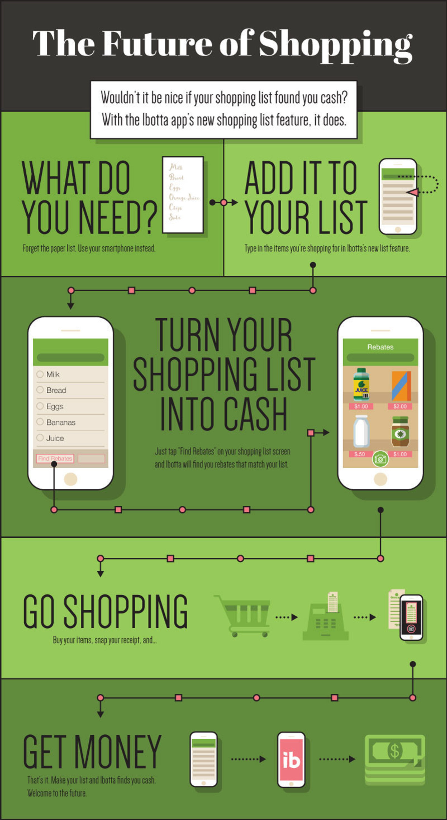 The future of shopping infographic from Ibotta