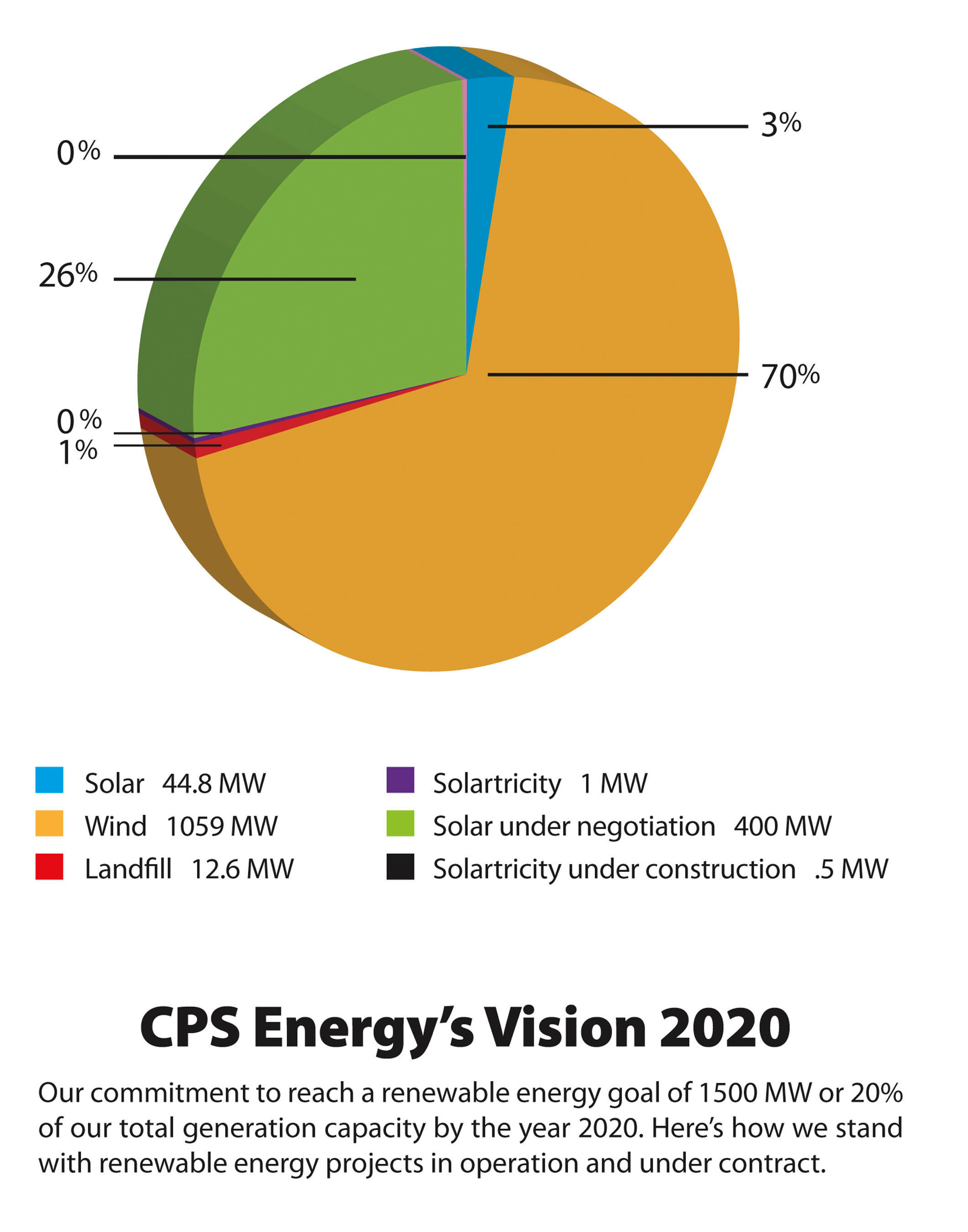 CPS Energy's Vision 2020.  (PRNewsFoto/CPS Energy)