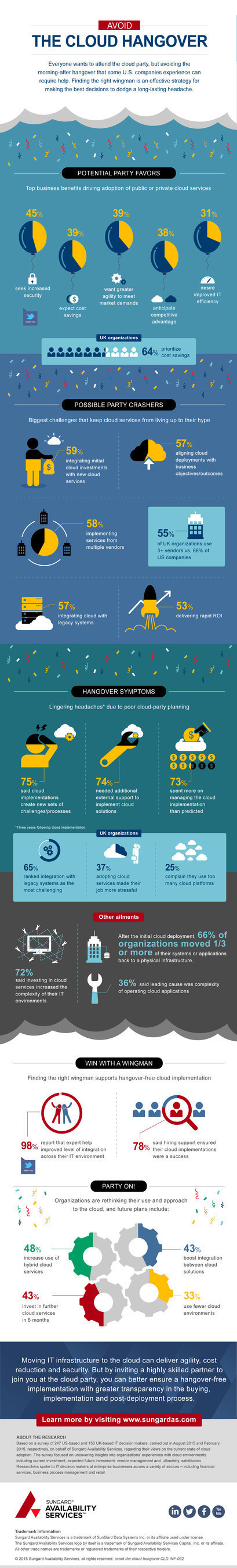 Complexity of Cloud Implementations Leave IT Leaders with a Headache
