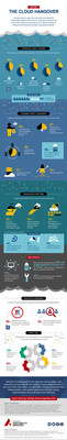 Sungard Availability Services (Sungard AS) cloud research infographic