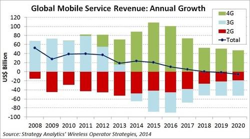 Global Mobile Service Revenue: Annual Growth (PRNewsFoto/Strategy Analytics)