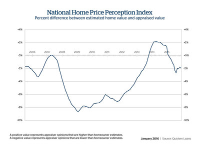 On average, appraiser opinions were 1.8 percent lower than the value homeowners expected, according to Quicken Loans' national Home Price Perception Index.