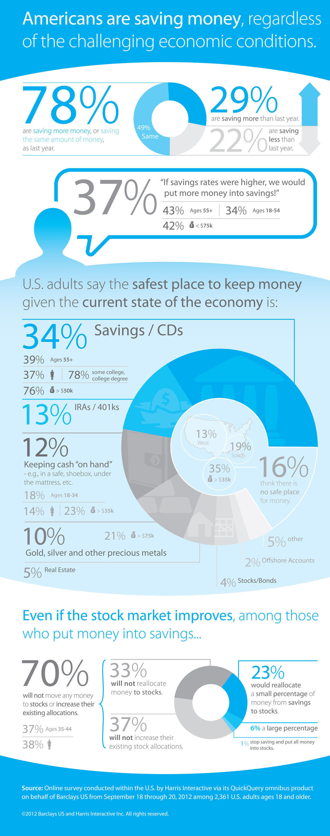 Online survey conducted within the U.S. by Harris Interactive on behalf of Barclays US.  (PRNewsFoto/Barclays US)