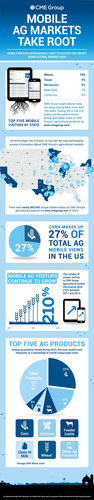 Infographic: Growth of mobile visitors to CME Group's agricultural products (PRNewsFoto/CME Group)
