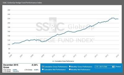 December Performance Index
