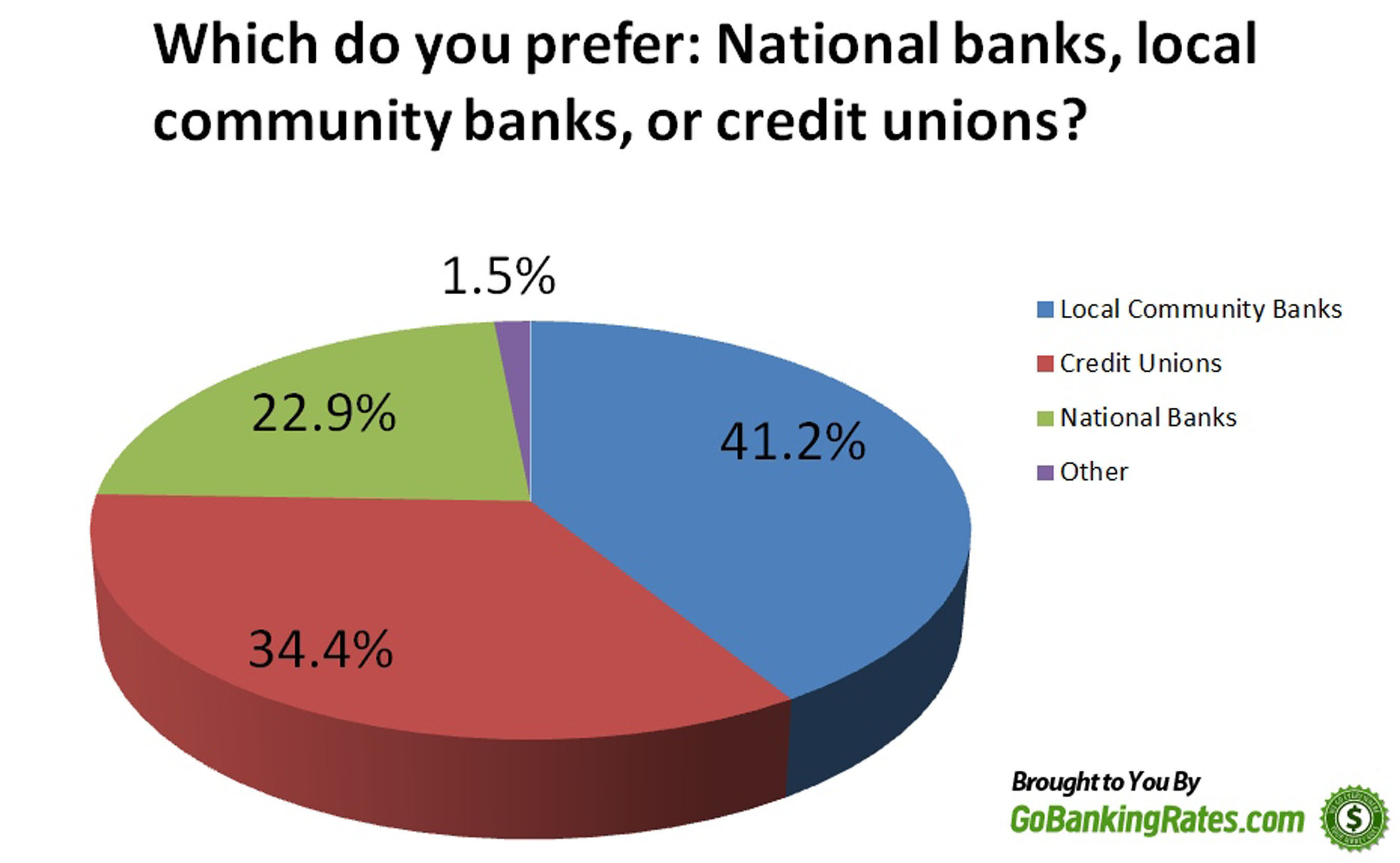 More Than 41 Percent of Americans Prefer Banking with Local Banks.  (PRNewsFoto/GoBankingRates.com)