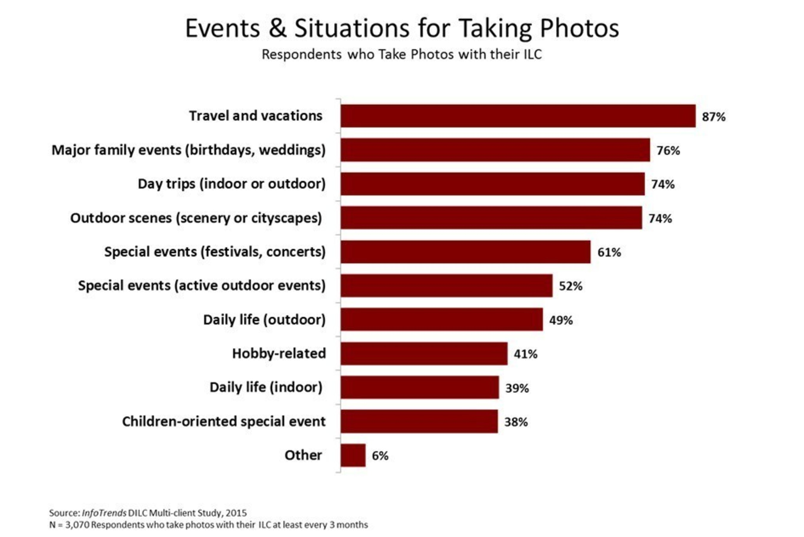Events & Situations for Taking Photos