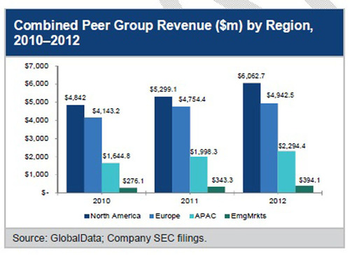PharmaLeaders: CRO Benchmark Report's Financial Benchmarking & Competitive Landscape Assessment of Leading CROs.  (PRNewsFoto/ReportsnReports.com)