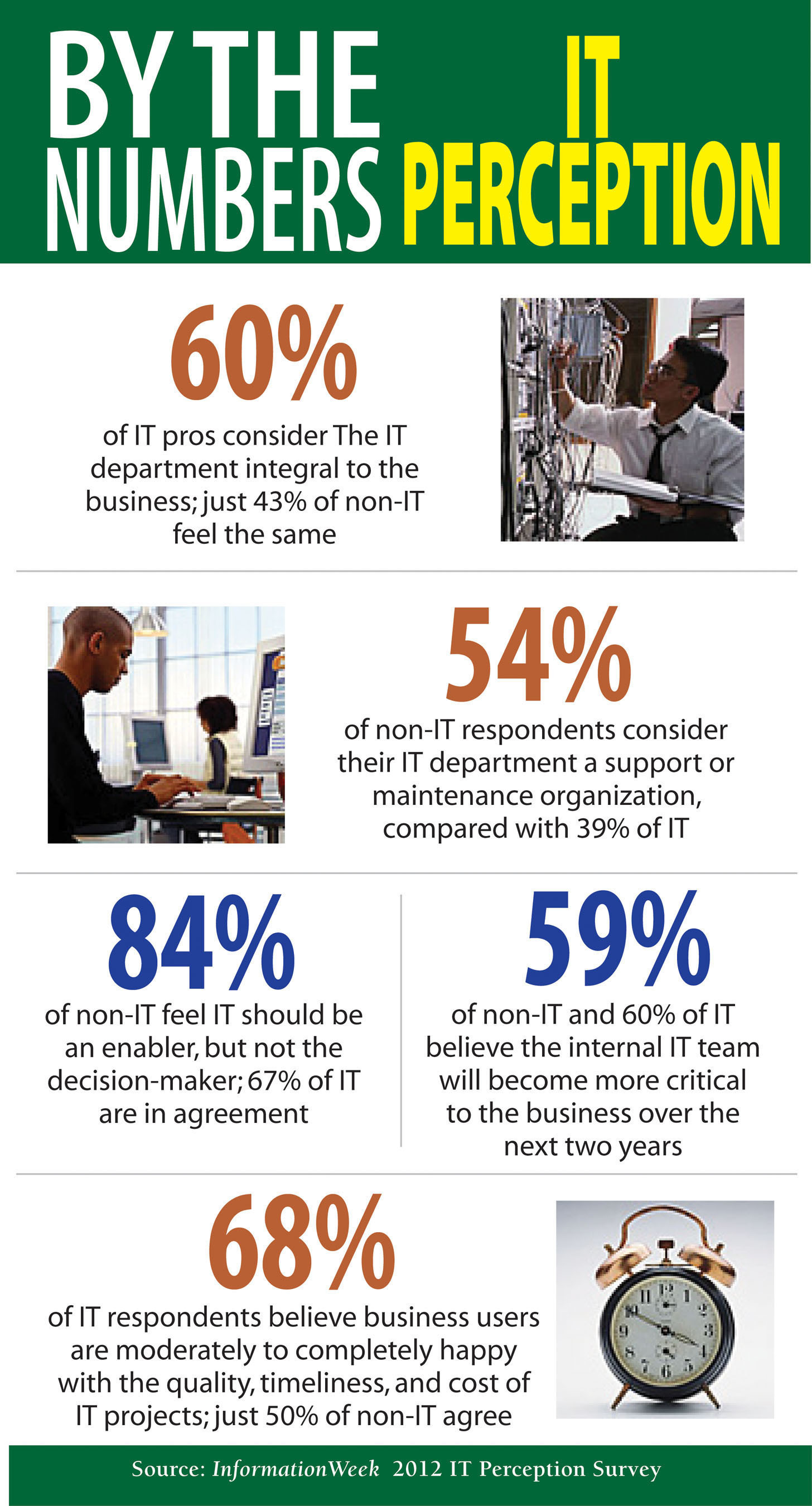 Just 43% of non-IT consider IT integral to the business, according to InformationWeek.  (PRNewsFoto/UBM TechWeb)