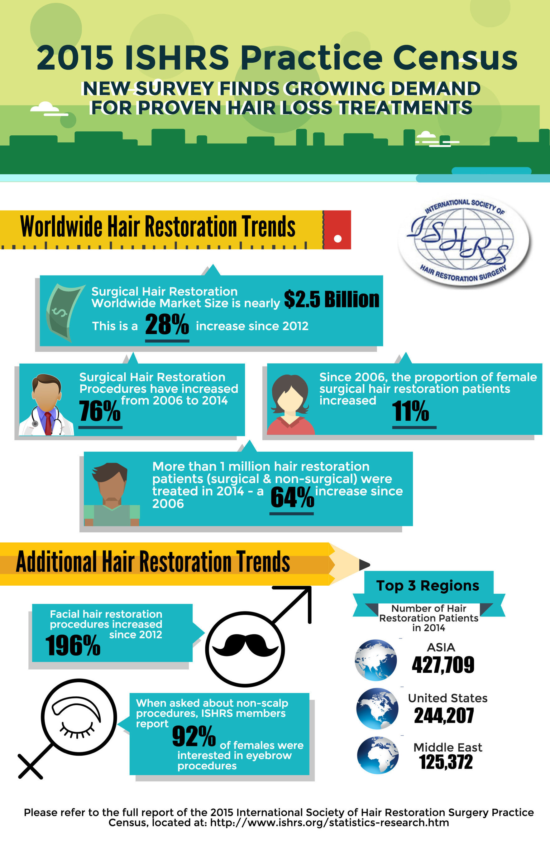 2015 ISHRS Practice Census: New Survey Finds Growing Demand For Proven Hair Loss Treatments
