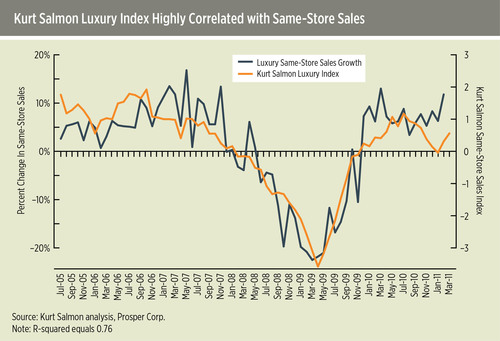Kurt Salmon Introduces Luxury Consumer Index Aligned With Comp Sales