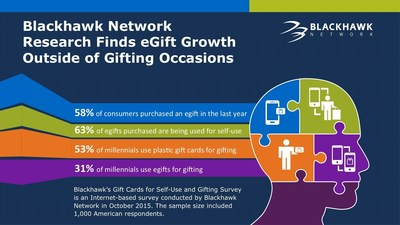 Blackhawk Network Research Finds eGift Growth Outside of Gifting Occasions