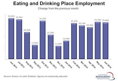 Monthly Restaurant Jobs (PRNewsFoto/National Restaurant Association)