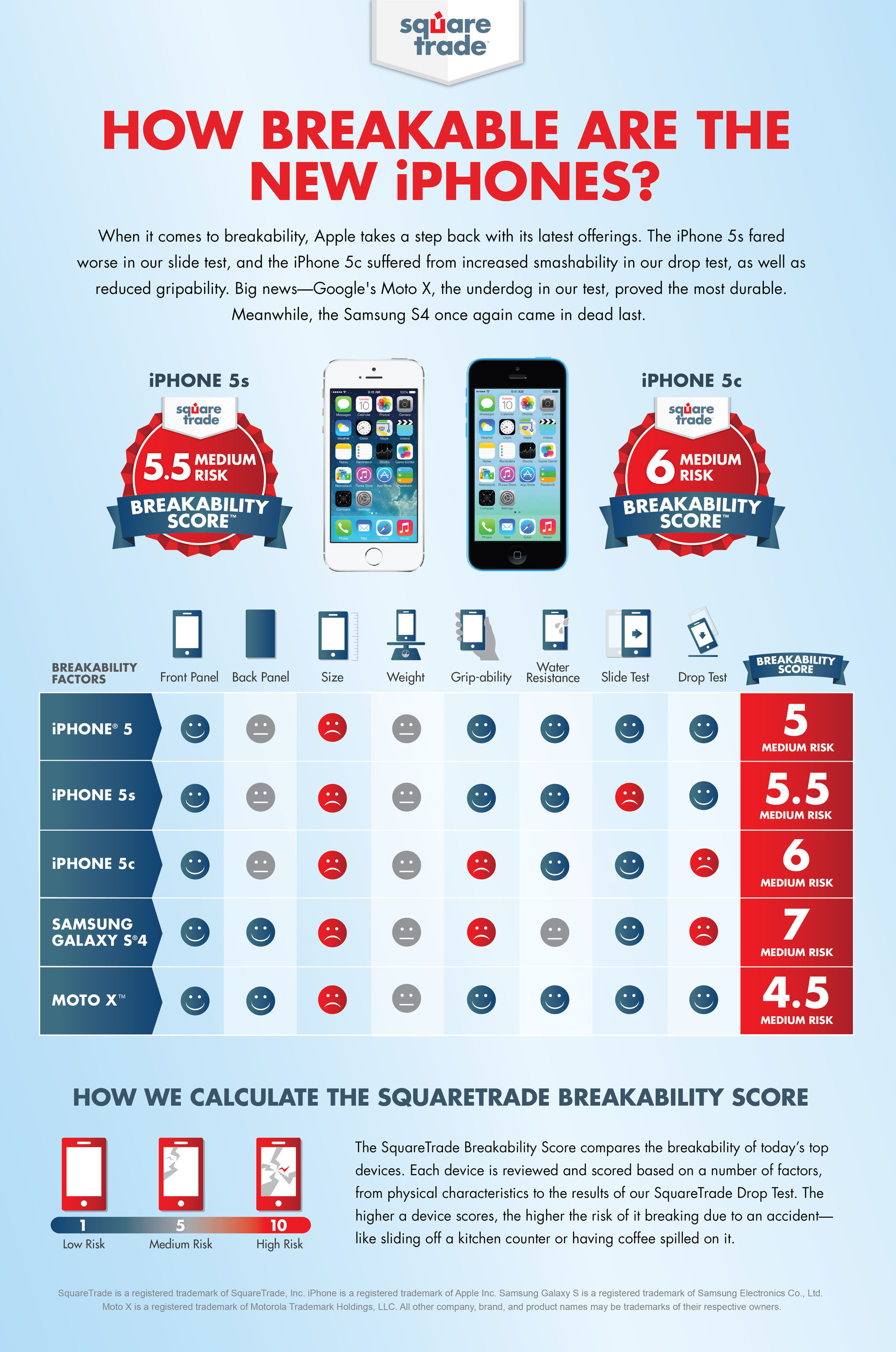 Google's Moto X Trumps Apple's New iPhones in Latest Breakability Score from SquareTrade.  (PRNewsFoto/SquareTrade)