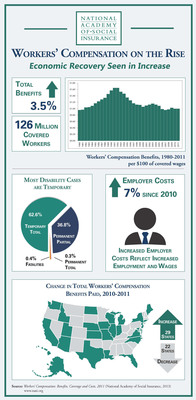 In New Sign of Economic Recovery, Workers' Compensation Benefits, Employer Costs Rise