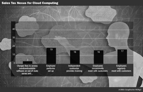 Sales Tax Nexus for Cloud Computing. (PRNewsFoto/Bloomberg BNA)