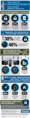 Quotium Application Security infographic.  (PRNewsFoto/Quotium Technologies)