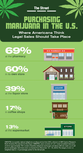 Infographic: Purchasing Marijuana in the U.S.: Where Americans Think Legal Sales Should Take Place. (PRNewsFoto/TheStreet, Inc.) (PRNewsFoto/THESTREET_ INC_)