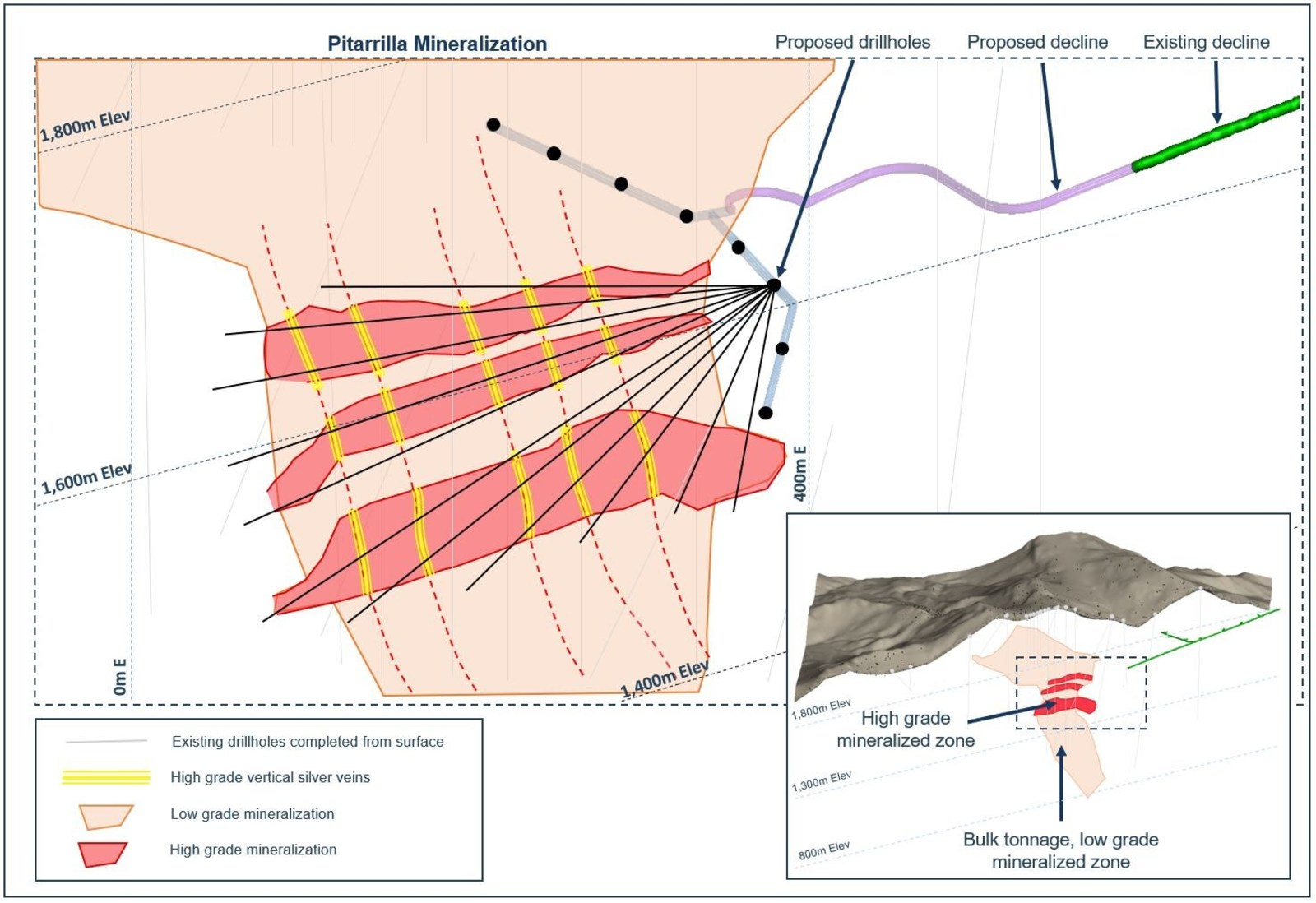 Figure 6. Cross section for the proposed exploration drill program at the Pitarrilla project, Durango, Mexico.