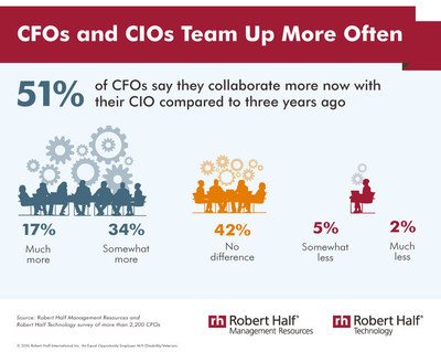 CFOs and CIOs team up more often