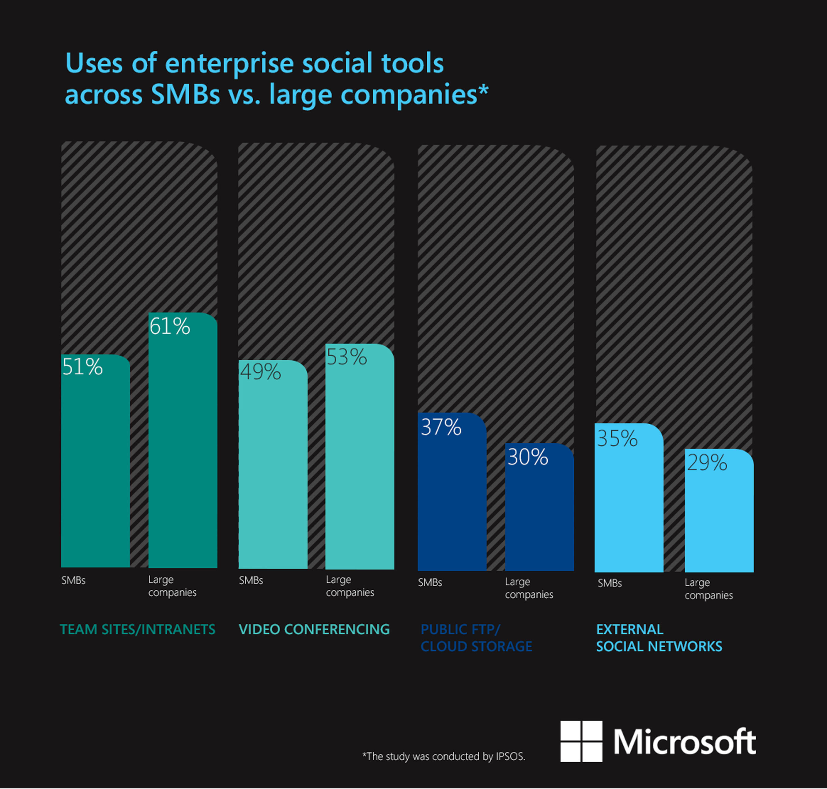 Results of the IPSOS study on enterprise social tools.  (PRNewsFoto/Microsoft Corp.)